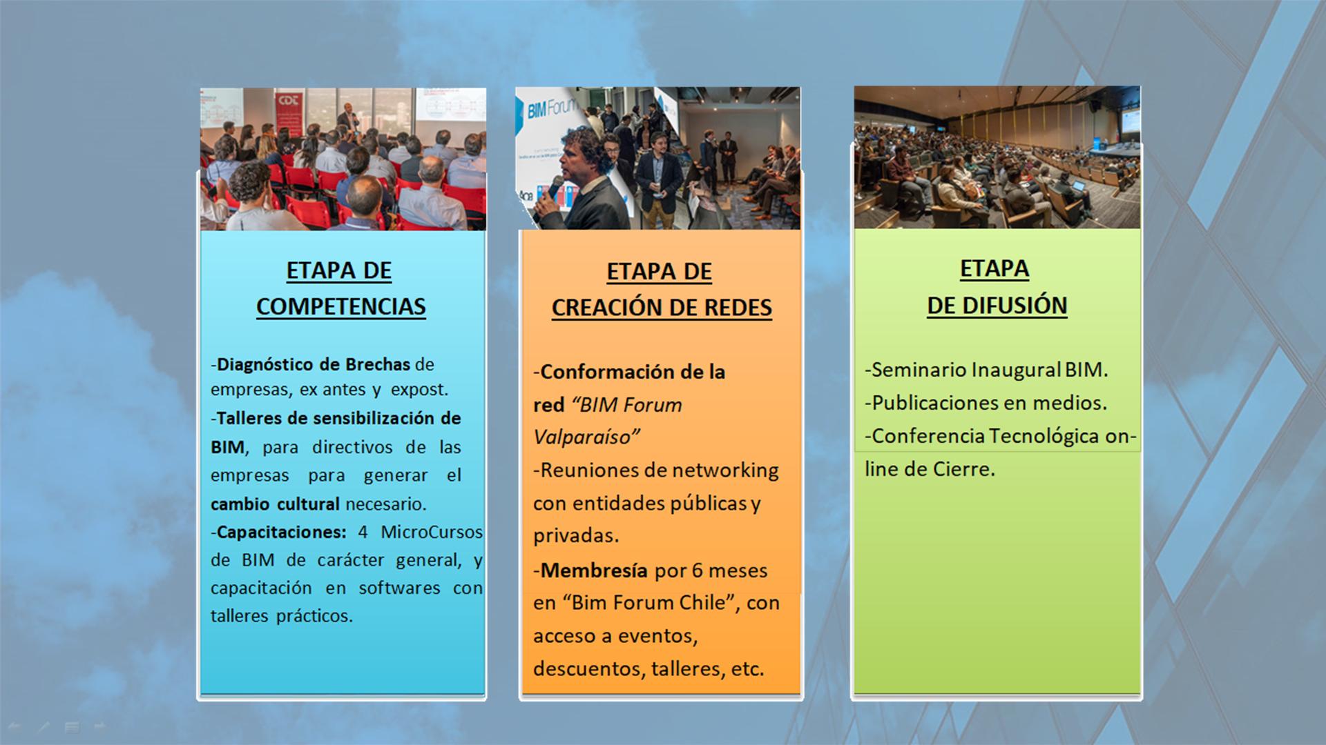Programa de Fortalecimiento Empresarial BIM | CChC Valparaíso